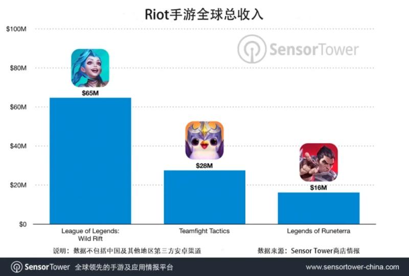 RiotGames手游收入破1亿美元英雄联盟手游贡献60%
